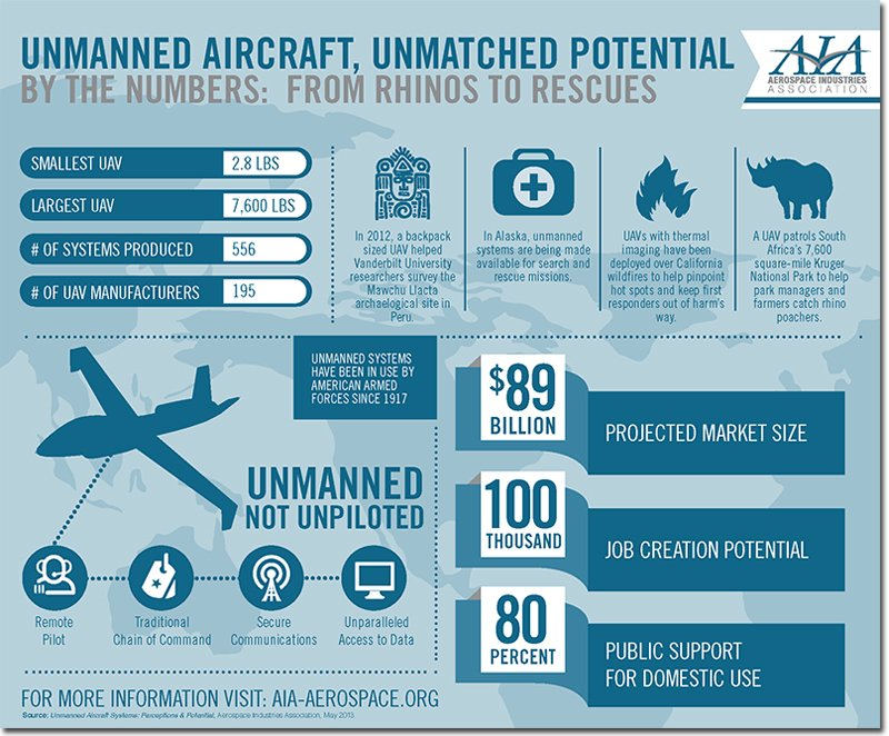 RKC Site Solutions Unmanned Aircraft Vehicle Facts